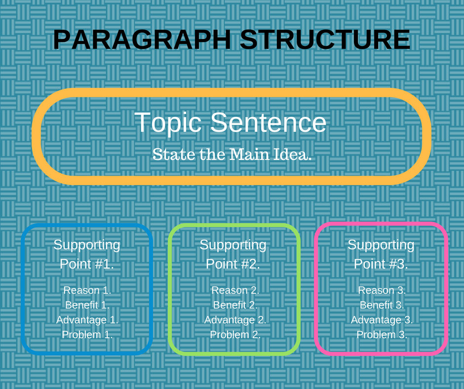 Paragraph Structure.
