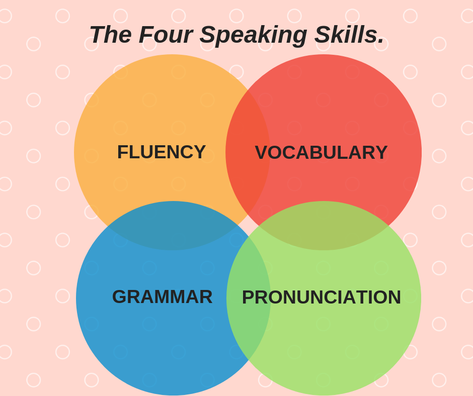 THE FOUR SPEAKING SKILLS