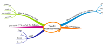 TIPS FOR BUSINESS ENGLISH WRITING.